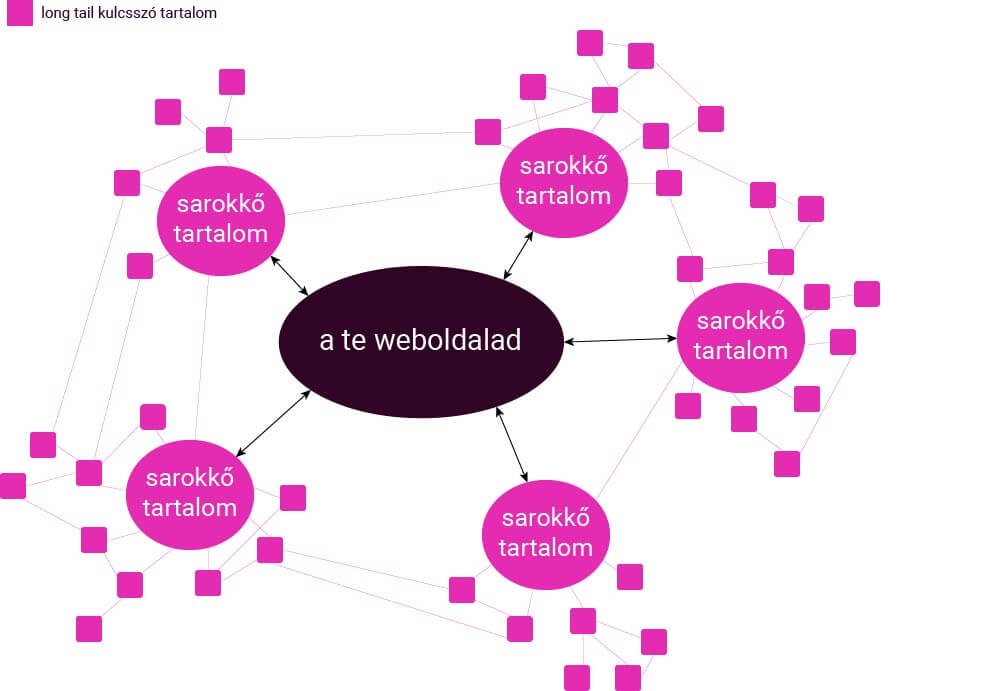 weboldal tartalmi hierarchiája
